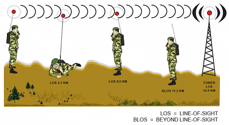 VHF radio transmissions work best for line of sight communications.